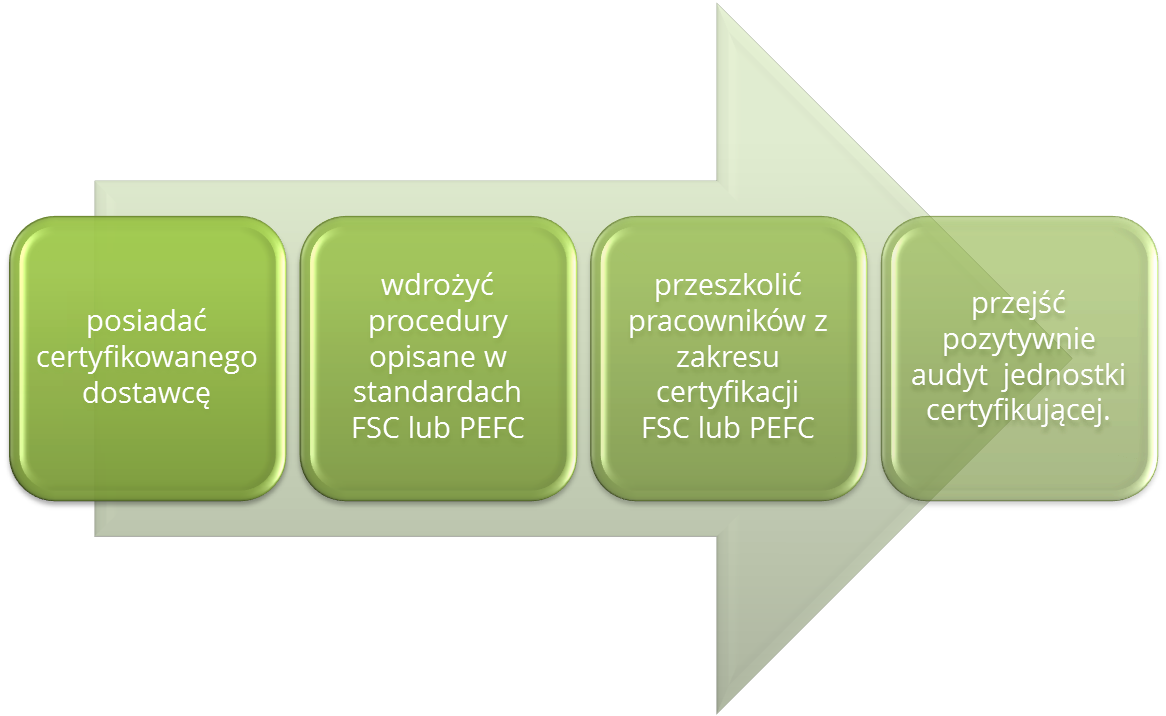 Certyfikat PEFC/FSC - proces certyfikacji